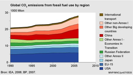 emissioni nel mondo al 2006