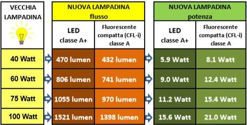 1 Watt Quanti Lumen Sono.Scegliere La Lampadina Giusta Una Guida Alla Lettura Dell Etichetta Qualenergia It