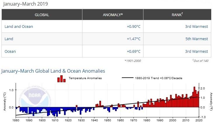 Temperature globali