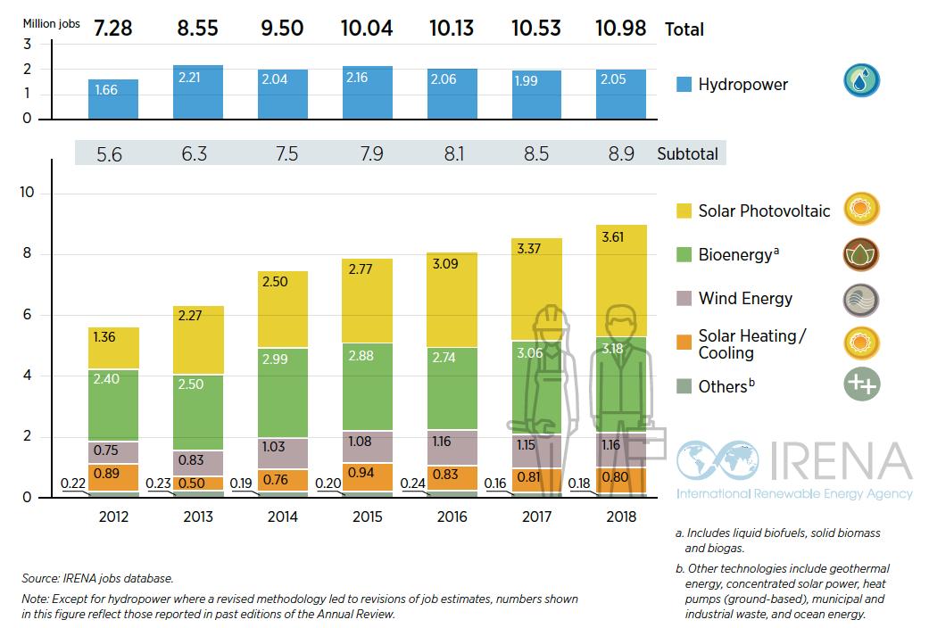 Italia, ok Ue a piano sostegno per produzione energia da rinnovabili